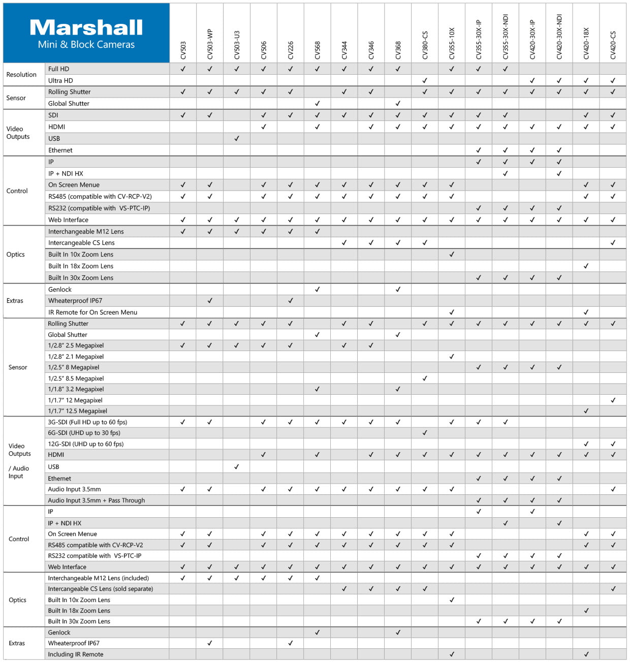 marshall_table01
